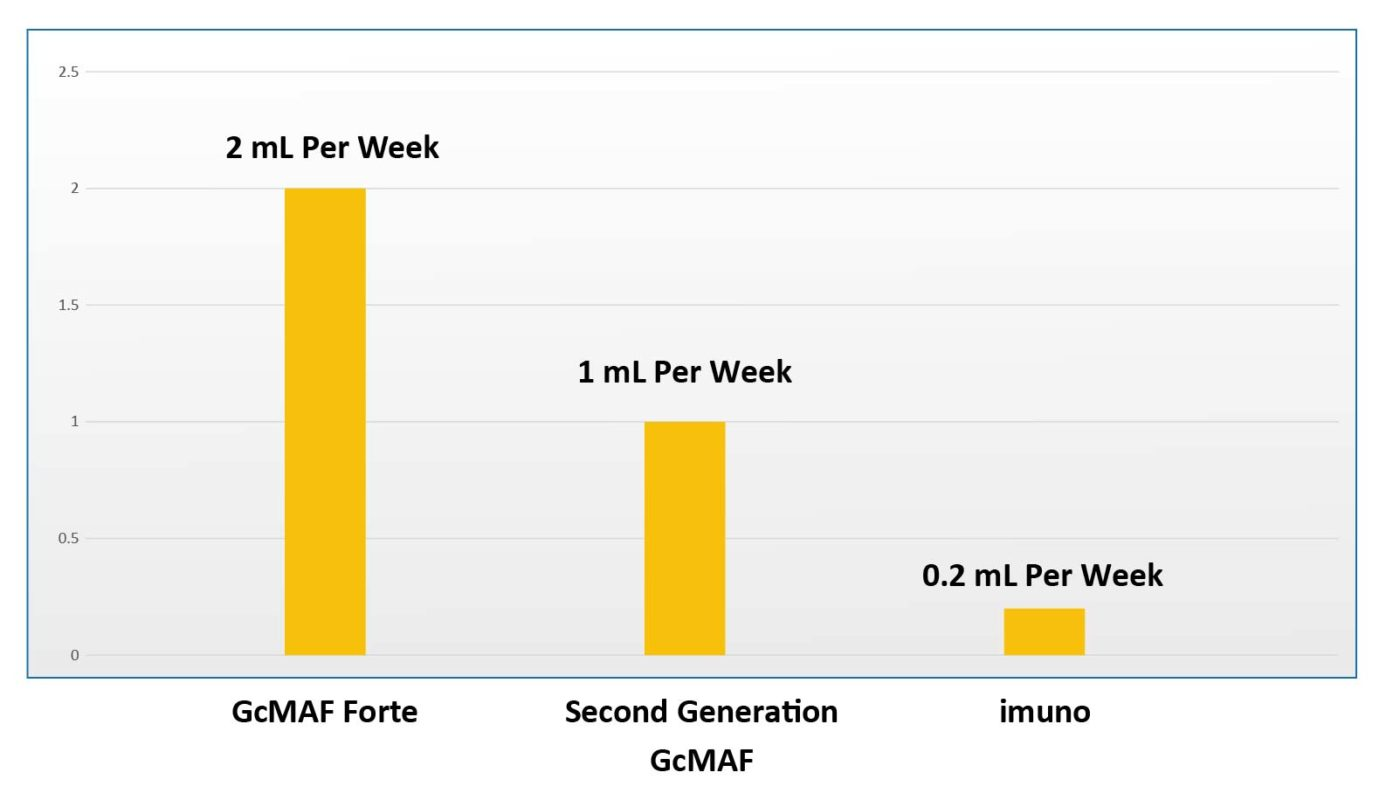 Comparison between the amount needed per week of GcMAF Forte, second generation GcMAF and imuno