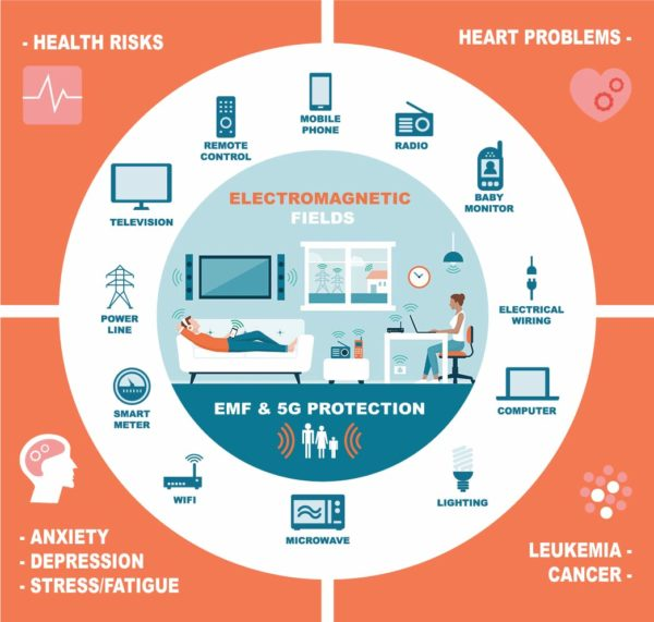 EMF-Protection-Infographics-Web